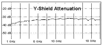 Y Shield RF Paint Attenuation